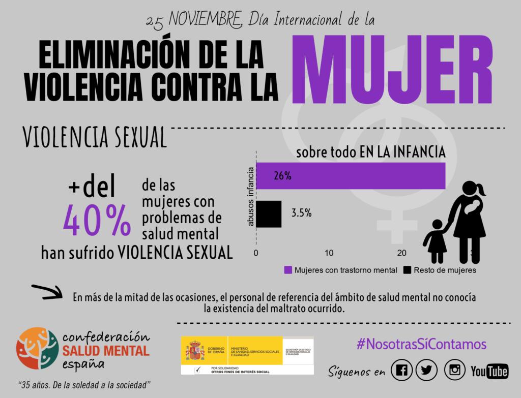 Más del 40% de las mujeres con problemas de salud mental han sufrido violencia sexual