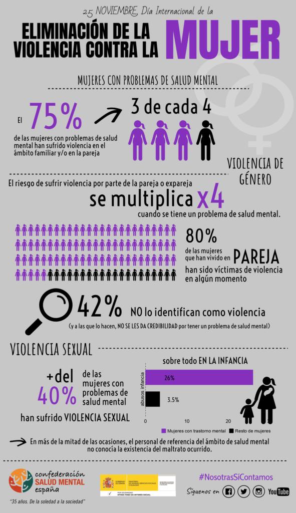 Infografía con información general sobre violencia de género