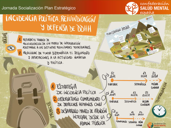 Infográfico donde están representados los detalles del punto sobre Incidencia política, reivindicación y defensa de los derechos humanos